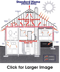 Foam Anchorage - Insulating the Attic Envelope - Standard
