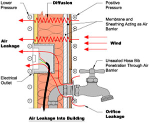 Air Leakage - Anchorage